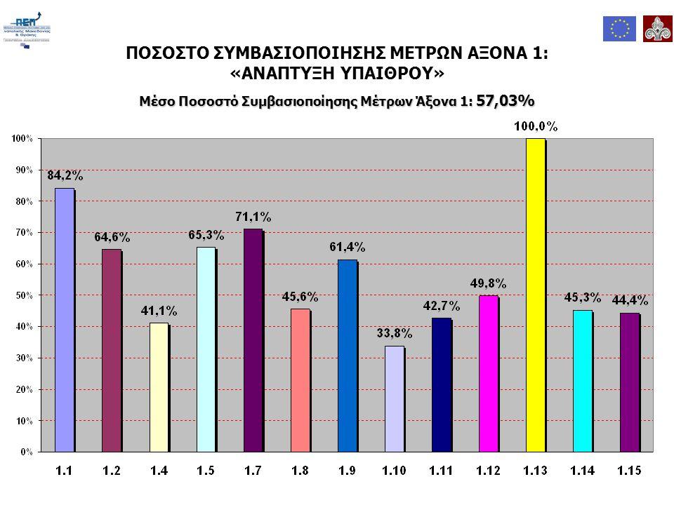 ΠΟΣΟΣΤΟ ΣΥΜΒΑΣΙΟΠΟΙΗΣΗΣ ΜΕΤΡΩΝ ΑΞΟΝΑ 1: «ΑΝΑΠΤΥΞΗ ΥΠΑΙΘΡΟΥ» Μέσο Ποσοστό Συμβασιοποίησης Μέτρων Άξονα 1: 57,03%