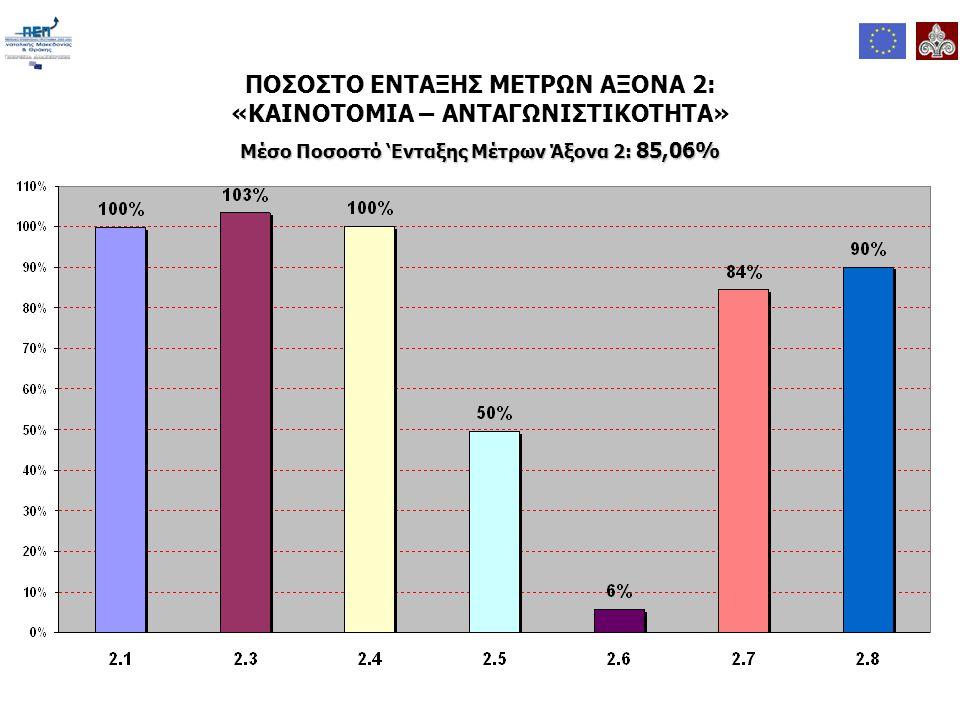 ΠΟΣΟΣΤΟ ΕΝΤΑΞΗΣ ΜΕΤΡΩΝ ΑΞΟΝΑ 2: «ΚΑΙΝΟΤΟΜΙΑ – ΑΝΤΑΓΩΝΙΣΤΙΚΟΤΗΤΑ» Μέσο Ποσοστό 'Ενταξης Μέτρων Άξονα 2: 85,06%