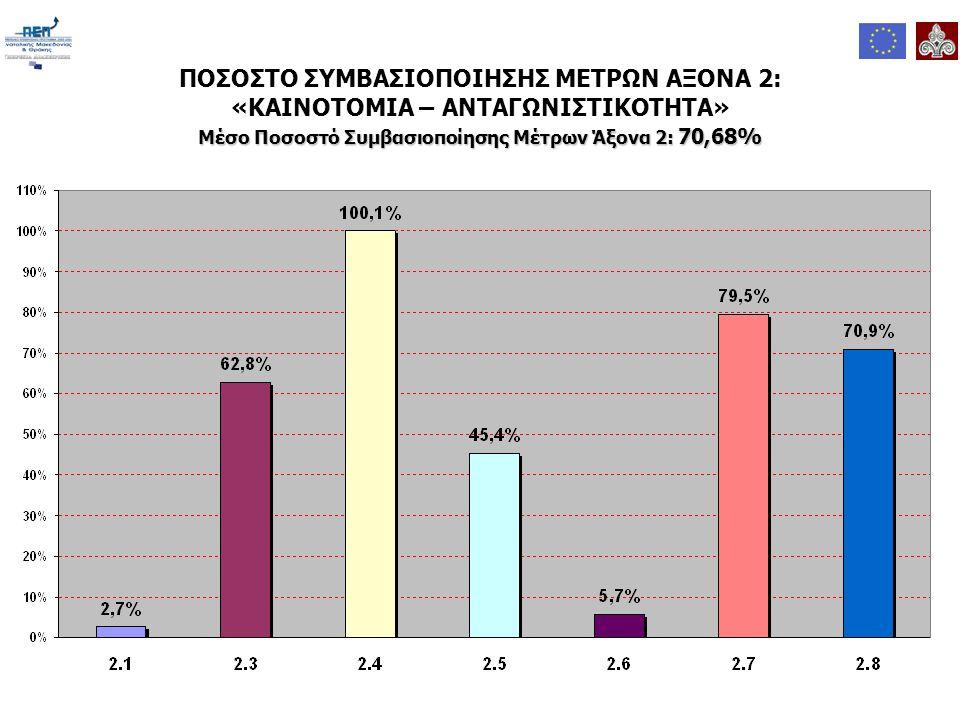 ΠΟΣΟΣΤΟ ΣΥΜΒΑΣΙΟΠΟΙΗΣΗΣ ΜΕΤΡΩΝ ΑΞΟΝΑ 2: «ΚΑΙΝΟΤΟΜΙΑ – ΑΝΤΑΓΩΝΙΣΤΙΚΟΤΗΤΑ» Μέσο Ποσοστό Συμβασιοποίησης Μέτρων Άξονα 2: 70,68%
