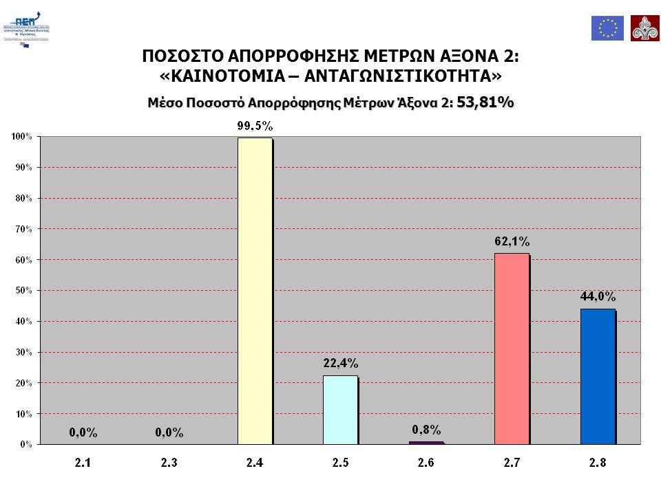 ΠΟΣΟΣΤΟ ΑΠΟΡΡΟΦΗΣΗΣ ΜΕΤΡΩΝ ΑΞΟΝΑ 2: «ΚΑΙΝΟΤΟΜΙΑ – ΑΝΤΑΓΩΝΙΣΤΙΚΟΤΗΤΑ» Μέσο Ποσοστό Απορρόφησης Μέτρων Άξονα 2: 53,81%