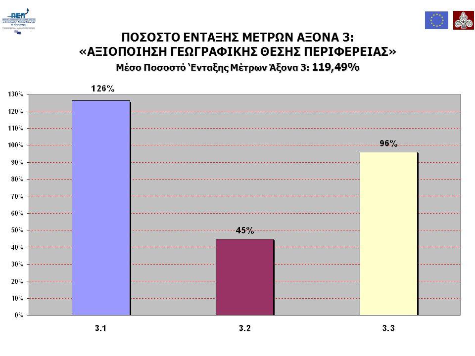 ΠΟΣΟΣΤΟ ΕΝΤΑΞΗΣ ΜΕΤΡΩΝ ΑΞΟΝΑ 3: «ΑΞΙΟΠΟΙΗΣΗ ΓΕΩΓΡΑΦΙΚΗΣ ΘΕΣΗΣ ΠΕΡΙΦΕΡΕΙΑΣ» Μέσο Ποσοστό 'Ενταξης Μέτρων Άξονα 3: 119,49%