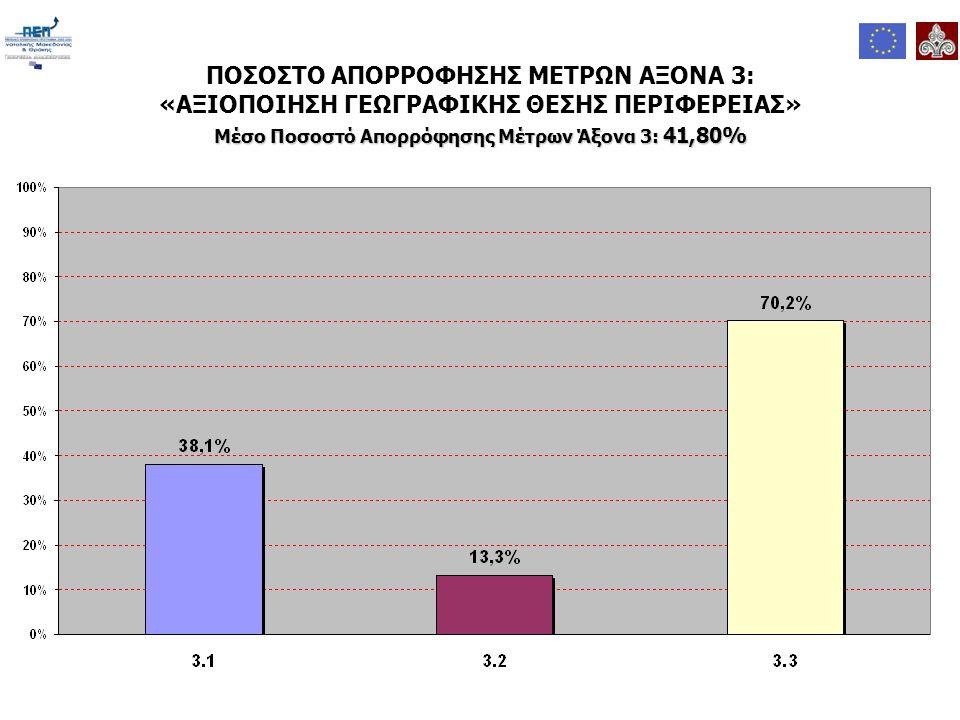 ΠΟΣΟΣΤΟ ΑΠΟΡΡΟΦΗΣΗΣ ΜΕΤΡΩΝ ΑΞΟΝΑ 3: «ΑΞΙΟΠΟΙΗΣΗ ΓΕΩΓΡΑΦΙΚΗΣ ΘΕΣΗΣ ΠΕΡΙΦΕΡΕΙΑΣ» Μέσο Ποσοστό Απορρόφησης Μέτρων Άξονα 3: 41,80%