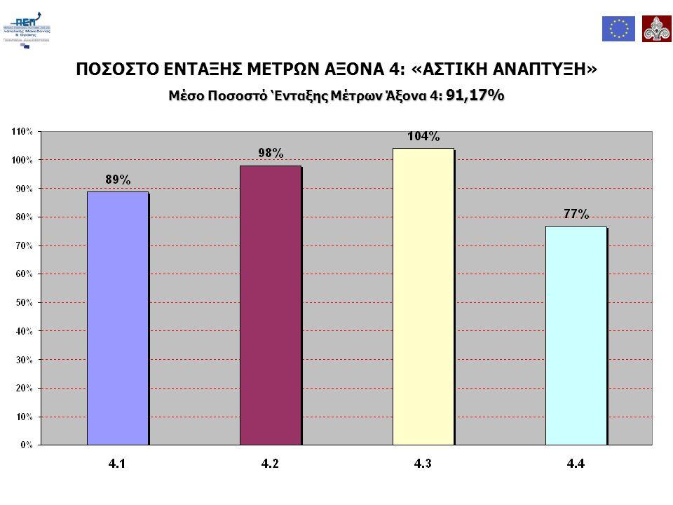 ΠΟΣΟΣΤΟ ΕΝΤΑΞΗΣ ΜΕΤΡΩΝ ΑΞΟΝΑ 4: «ΑΣΤΙΚΗ ΑΝΑΠΤΥΞΗ» Μέσο Ποσοστό 'Ενταξης Μέτρων Άξονα 4: 91,17%