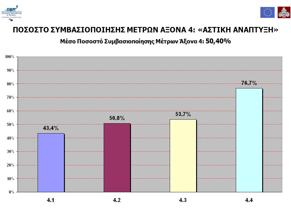 ΠΟΣΟΣΤΟ ΣΥΜΒΑΣΙΟΠΟΙΗΣΗΣ ΜΕΤΡΩΝ ΑΞΟΝΑ 4: «ΑΣΤΙΚΗ ΑΝΑΠΤΥΞΗ» Μέσο Ποσοστό Συμβασιοποίησης Μέτρων Άξονα 4: 50,40%