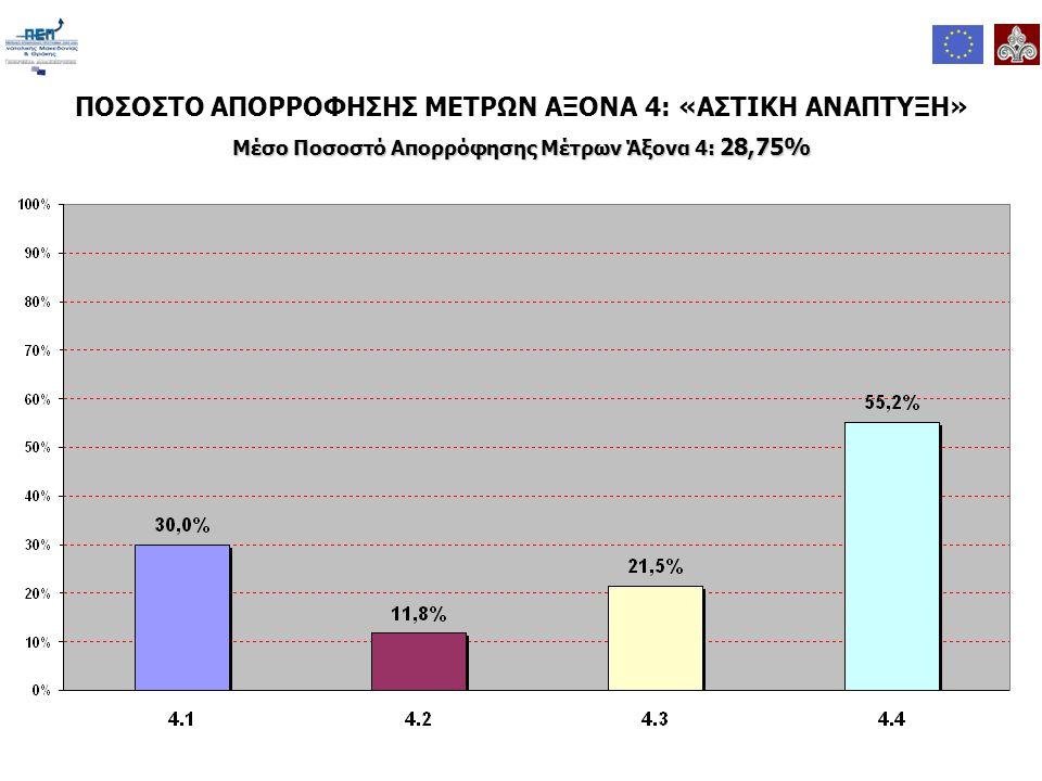 ΠΟΣΟΣΤΟ ΑΠΟΡΡΟΦΗΣΗΣ ΜΕΤΡΩΝ ΑΞΟΝΑ 4: «ΑΣΤΙΚΗ ΑΝΑΠΤΥΞΗ» Μέσο Ποσοστό Απορρόφησης Μέτρων Άξονα 4: 28,75%