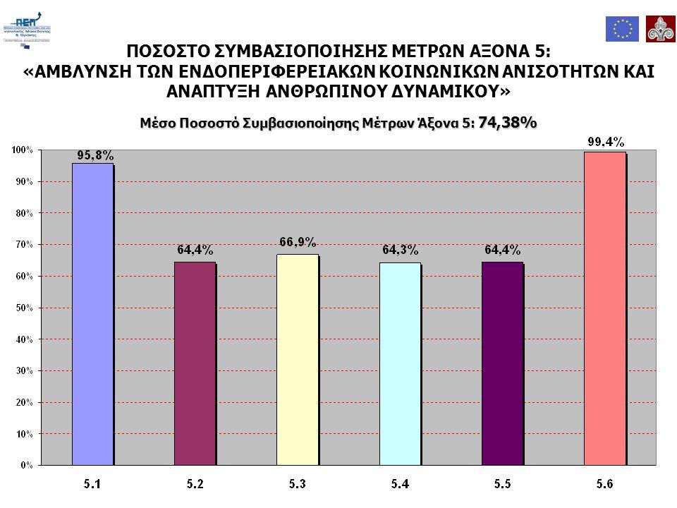 Μέσο Ποσοστό Συμβασιοποίησης Μέτρων Άξονα 5: 74,38% ΠΟΣΟΣΤΟ ΣΥΜΒΑΣΙΟΠΟΙΗΣΗΣ ΜΕΤΡΩΝ ΑΞΟΝΑ 5: «ΑΜΒΛΥΝΣΗ ΤΩΝ ΕΝΔΟΠΕΡΙΦΕΡΕΙΑΚΩΝ ΚΟΙΝΩΝΙΚΩΝ ΑΝΙΣΟΤΗΤΩΝ ΚΑΙ ΑΝΑΠΤΥΞΗ ΑΝΘΡΩΠΙΝΟΥ ΔΥΝΑΜΙΚΟΥ»