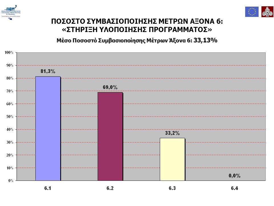 ΠΟΣΟΣΤΟ ΣΥΜΒΑΣΙΟΠΟΙΗΣΗΣ ΜΕΤΡΩΝ ΑΞΟΝΑ 6: «ΣΤΗΡΙΞΗ ΥΛΟΠΟΙΗΣΗΣ ΠΡΟΓΡΑΜΜΑΤΟΣ» Μέσο Ποσοστό Συμβασιοποίησης Μέτρων Άξονα 6: 33,13%