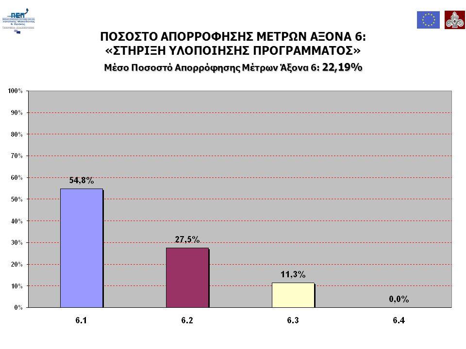 ΠΟΣΟΣΤΟ ΑΠΟΡΡΟΦΗΣΗΣ ΜΕΤΡΩΝ ΑΞΟΝΑ 6: «ΣΤΗΡΙΞΗ ΥΛΟΠΟΙΗΣΗΣ ΠΡΟΓΡΑΜΜΑΤΟΣ» Μέσο Ποσοστό Απορρόφησης Μέτρων Άξονα 6: 22,19%
