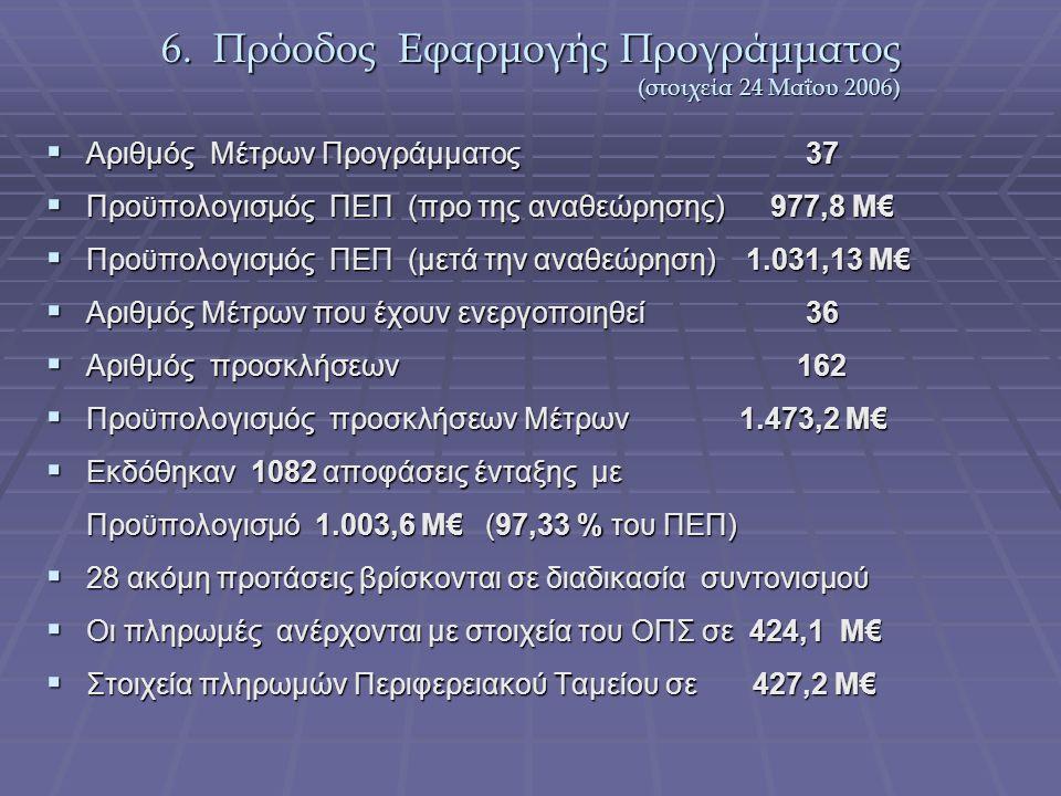 6. Πρόοδος Εφαρμογής Προγράμματος (στοιχεία 24 Μαΐου 2006)  Αριθμός Μέτρων Προγράμματος 37  Προϋπολογισμός ΠΕΠ (προ της αναθεώρησης) 977,8 Μ€  Προϋ