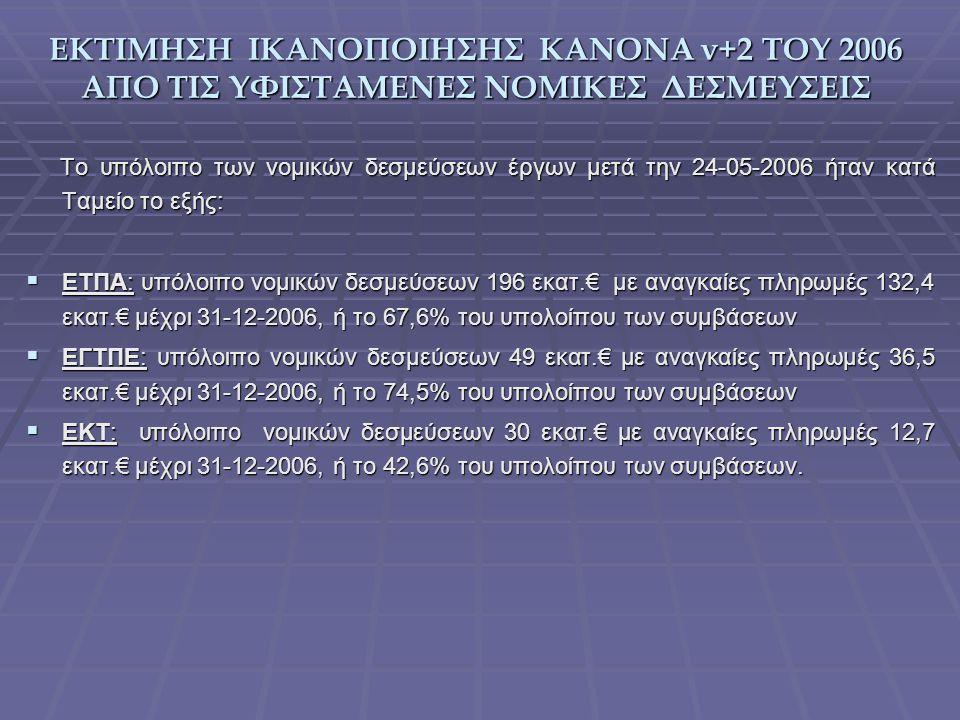 ΕΚΤΙΜΗΣΗ ΙΚΑΝΟΠΟΙΗΣΗΣ ΚΑΝΟΝΑ ν+2 ΤΟΥ 2006 ΑΠΟ ΤΙΣ ΥΦΙΣΤΑΜΕΝΕΣ ΝΟΜΙΚΕΣ ΔΕΣΜΕΥΣΕΙΣ Το υπόλοιπο των νομικών δεσμεύσεων έργων μετά την 24-05-2006 ήταν κατά Ταμείο το εξής: Το υπόλοιπο των νομικών δεσμεύσεων έργων μετά την 24-05-2006 ήταν κατά Ταμείο το εξής:  ΕΤΠΑ: υπόλοιπο νομικών δεσμεύσεων 196 εκατ.€ με αναγκαίες πληρωμές 132,4 εκατ.€ μέχρι 31-12-2006, ή το 67,6% του υπολοίπου των συμβάσεων  ΕΓΤΠΕ: υπόλοιπο νομικών δεσμεύσεων 49 εκατ.€ με αναγκαίες πληρωμές 36,5 εκατ.€ μέχρι 31-12-2006, ή το 74,5% του υπολοίπου των συμβάσεων  ΕΚΤ: υπόλοιπο νομικών δεσμεύσεων 30 εκατ.€ με αναγκαίες πληρωμές 12,7 εκατ.€ μέχρι 31-12-2006, ή το 42,6% του υπολοίπου των συμβάσεων.