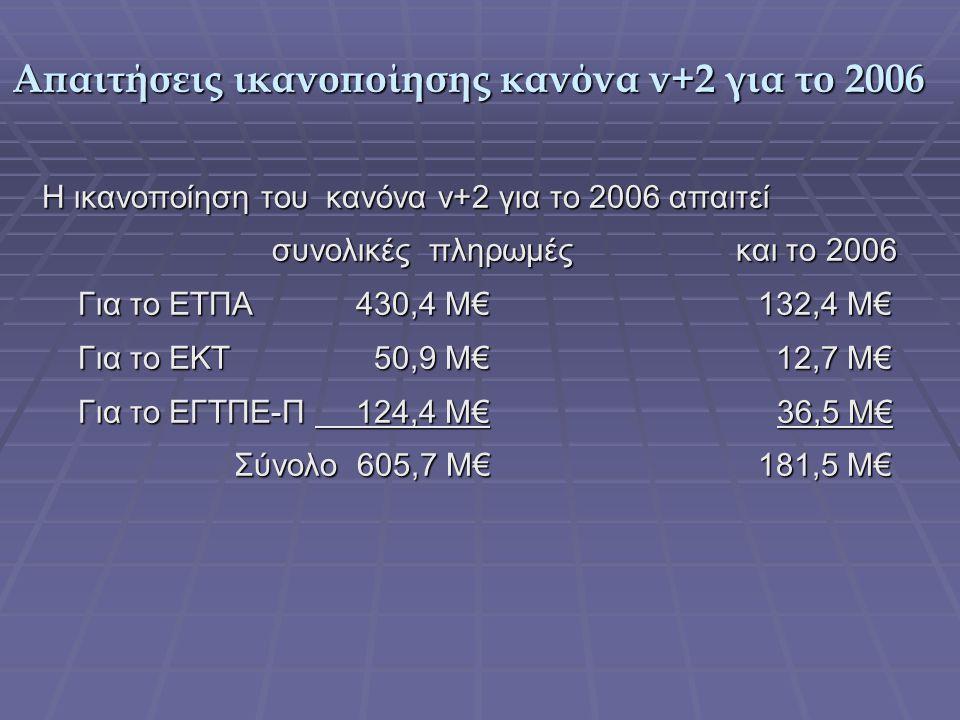 Απαιτήσεις ικανοποίησης κανόνα ν+2 για το 2006 Η ικανοποίηση του κανόνα ν+2 για το 2006 απαιτεί συνολικές πληρωμές και το 2006 συνολικές πληρωμές και το 2006 Για το ΕΤΠΑ 430,4 Μ€ 132,4 Μ€ Για το ΕΚΤ 50,9 Μ€ 12,7 Μ€ Για το ΕΓΤΠΕ-Π 124,4 Μ€ 36,5 Μ€ Σύνολο 605,7 Μ€ 181,5 Μ€