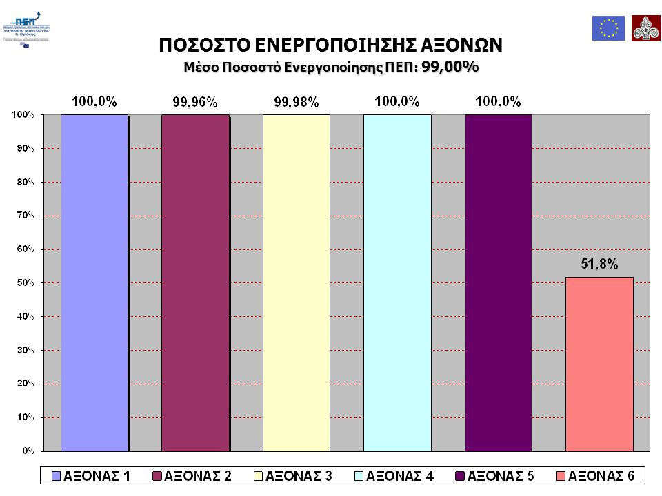 ΠΟΣΟΣΤΟ ΕΝΤΑΞΗΣ ΑΞΟΝΩΝ Μέσο Ποσοστό 'Ενταξης ΠΕΠ: 97,33%