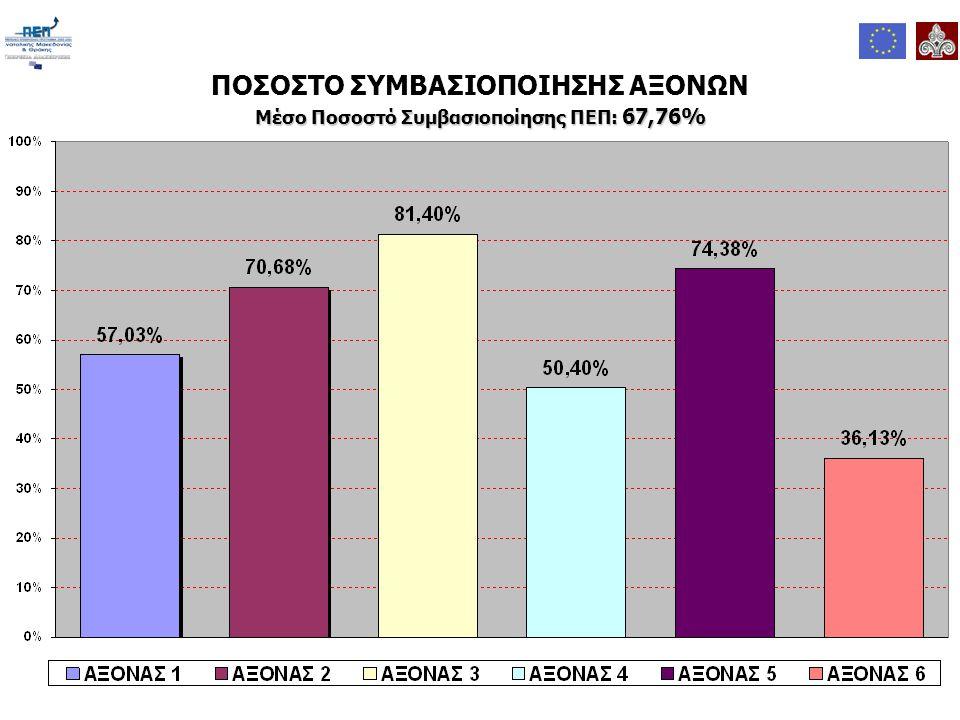 ΠΟΣΟΣΤΟ ΣΥΜΒΑΣΙΟΠΟΙΗΣΗΣ ΑΞΟΝΩΝ Μέσο Ποσοστό Συμβασιοποίησης ΠΕΠ: 67,76%