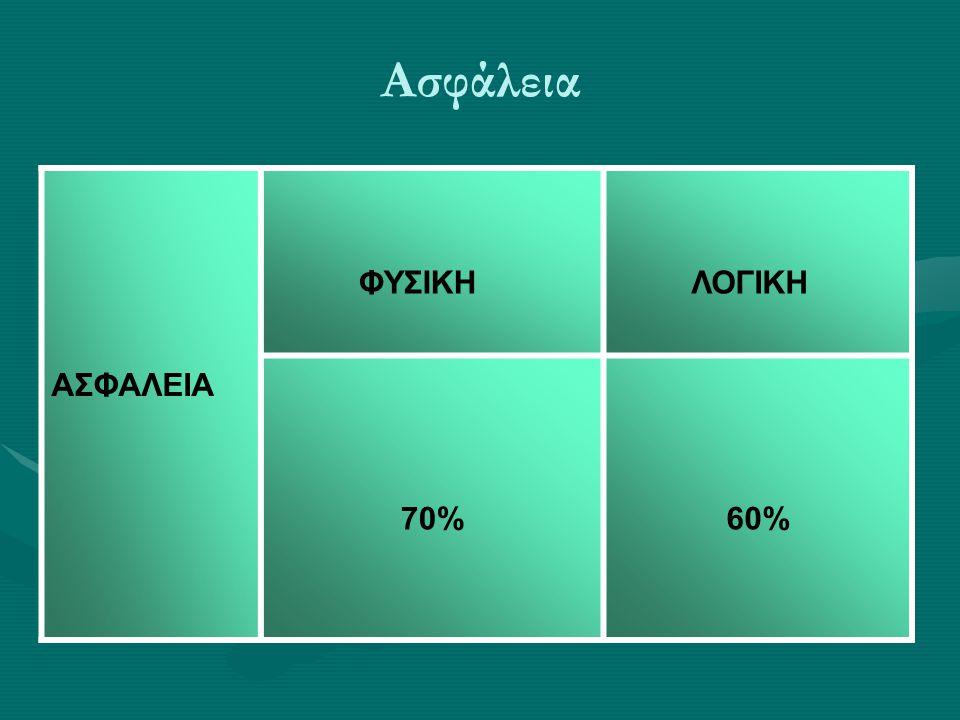 Ασφάλεια ΑΣΦΑΛΕΙΑ ΦΥΣΙΚΗ ΛΟΓΙΚΗ 70%60%