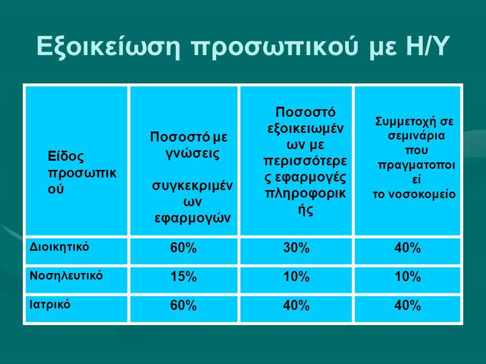 Εξοικείωση προσωπικού με Η/Υ Είδος προσωπικ ού Ποσοστό με γνώσεις συγκεκριμέν ων εφαρμογών Ποσοστό εξοικειωμέν ων με περισσότερε ς εφαρμογές πληροφορικ ής Συμμετοχή σε σεμινάρια που πραγματοποι εί το νοσοκομείο Διοικητικό 60%30%40% Νοσηλευτικό 15%10% Ιατρικό 60%40%