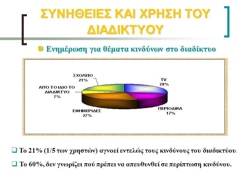 ΣΥΝΗΘΕΙΕΣ ΚΑΙ ΧΡΗΣΗ ΤΟΥ ΔΙΑΔΙΚΤΥΟΥ Ενημέρωση για θέματα κινδύνων στο διαδίκτυο Ενημέρωση για θέματα κινδύνων στο διαδίκτυο   Το 21% (1/5 των χρηστών
