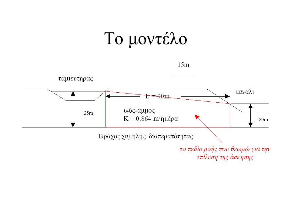 Απλοποιήσεις