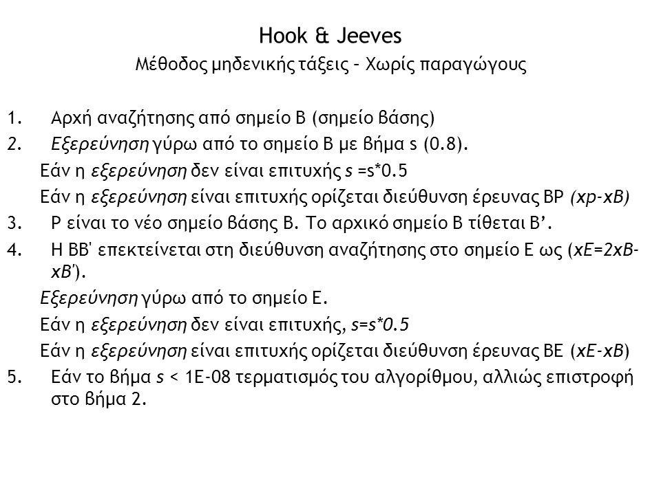 Hook & Jeeves 1.Αρχή αναζήτησης από σημείο B (σημείο βάσης) 2.Εξερεύνηση γύρω από το σημείο B με βήμα s (0.8). Εάν η εξερεύνηση δεν είναι επιτυχής s =