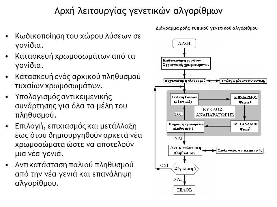Αρχή λειτουργίας γενετικών αλγορίθμων Κωδικοποίηση του χώρου λύσεων σε γονίδια. Κατασκευή χρωμοσωμάτων από τα γονίδια. Κατασκευή ενός αρχικού πληθυσμο