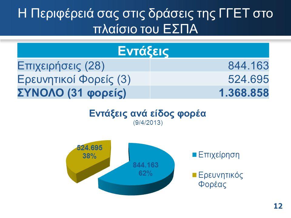 Εντάξεις Επιχειρήσεις (28)844.163 Ερευνητικοί Φορείς (3)524.695 ΣΥΝΟΛΟ (31 φορείς)1.368.858 Η Περιφέρειά σας στις δράσεις της ΓΓΕΤ στο πλαίσιο του ΕΣΠ