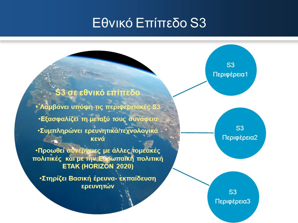 S3 Περιφέρεια1 S3 Περιφέρεια2 S3 Περιφέρεια3 S3 σε εθνικό επίπεδο Λαμβάνει υπόψη τις περιφερειακές S3 Εξασφαλίζει τη μεταξύ τους συνάφεια Συμπληρώνει