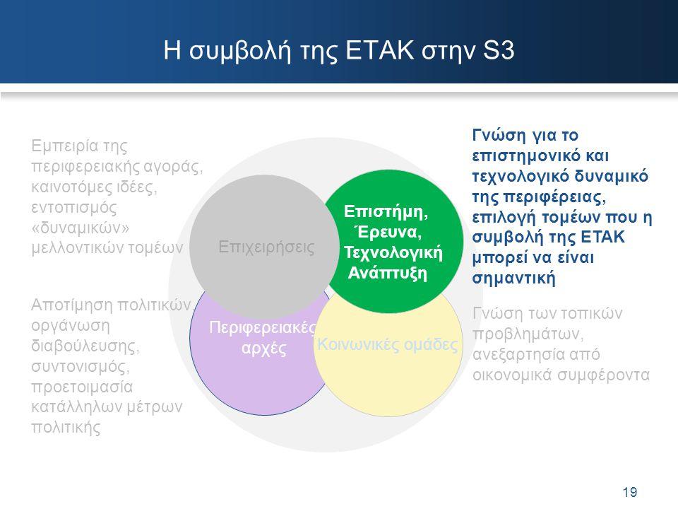 Η συμβολή της ΕΤΑΚ στην S3 Περιφερειακές αρχές Εμπειρία της περιφερειακής αγοράς, καινοτόμες ιδέες, εντοπισμός «δυναμικών» μελλοντικών τομέων Αποτίμησ