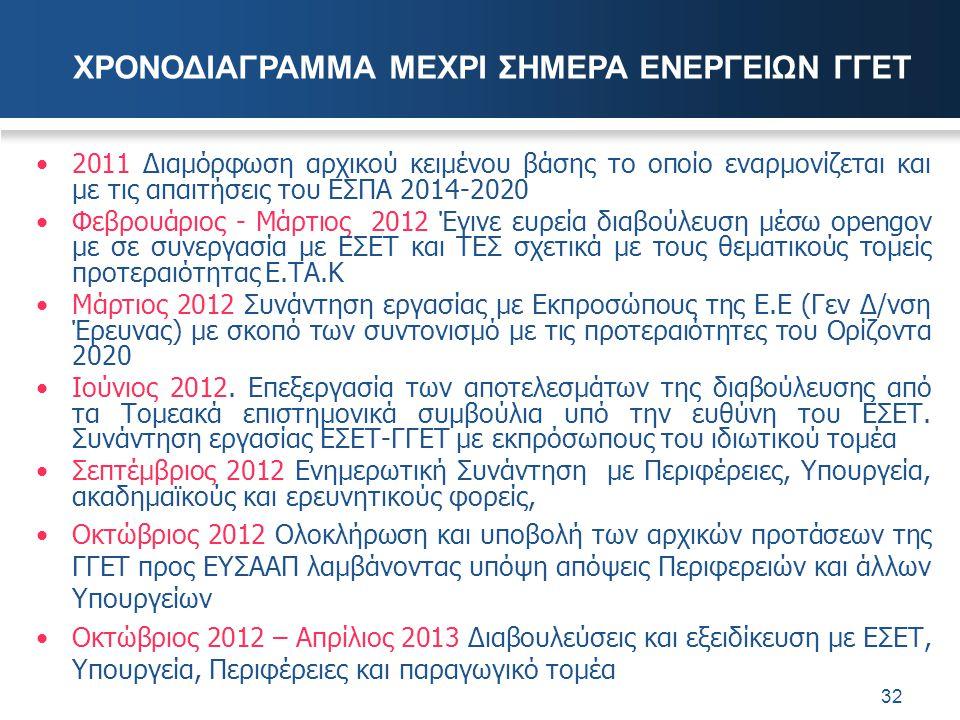 2011 Διαμόρφωση αρχικού κειμένου βάσης το οποίο εναρμονίζεται και με τις απαιτήσεις του ΕΣΠΑ 2014-2020 Φεβρουάριος - Μάρτιος 2012 Έγινε ευρεία διαβούλ