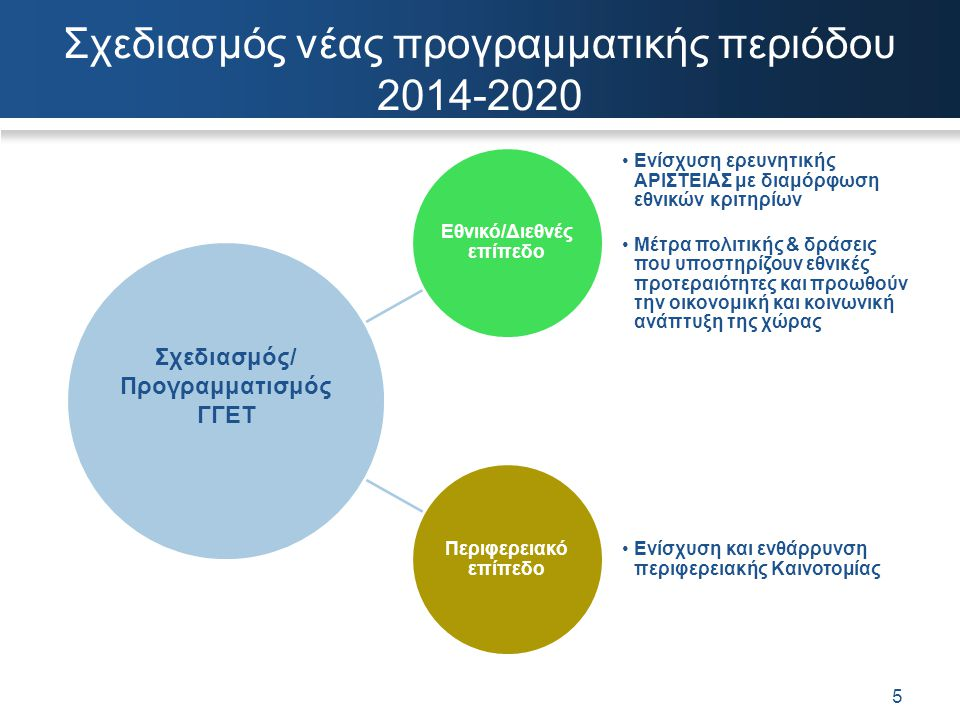 Σχεδιασμός νέας προγραμματικής περιόδου 2014-2020 5 Εθνικό/Διεθνές επίπεδο Ενίσχυση ερευνητικής ΑΡΙΣΤΕΙΑΣ με διαμόρφωση εθνικών κριτηρίων Μέτρα πολιτι