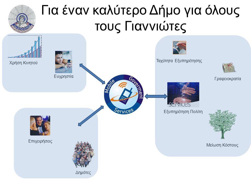 Για έναν καλύτερο Δήμο για όλους τους Γιαννιώτες Δημότες Επιχειρήσεις Γραφειοκρατία Ταχύτητα Εξυπηρέτησης Μείωση Κόστους Εξυπηρέτηση Πολίτη Χρήση Κινητού Ευχρηστία