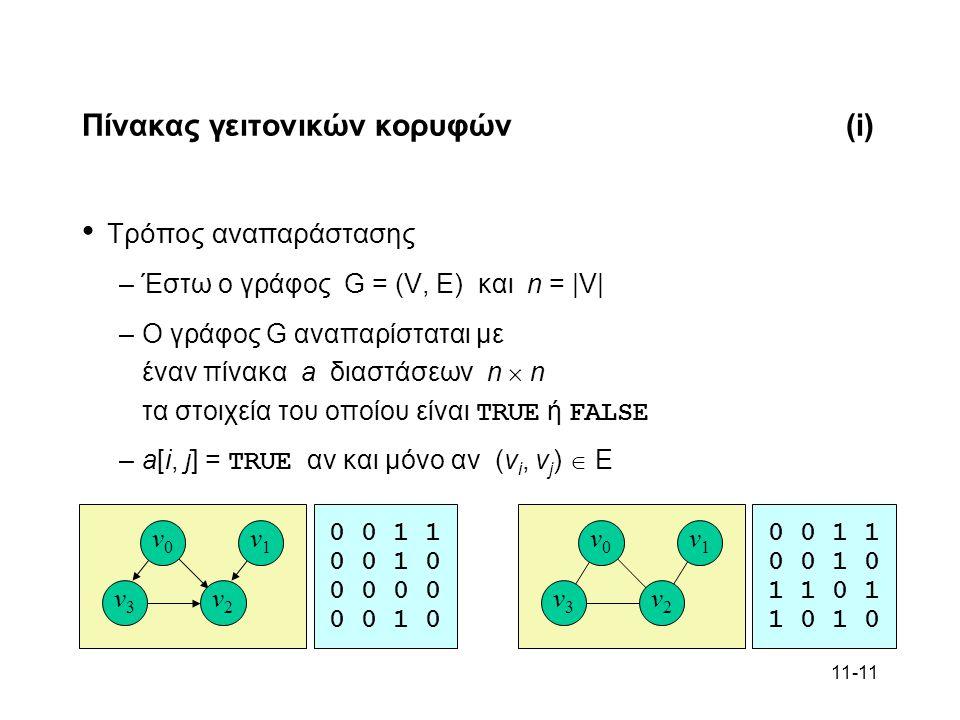 11-11 Πίνακας γειτονικών κορυφών(i) Τρόπος αναπαράστασης –Έστω ο γράφος G = (V, E) και n = |V| –Ο γράφος G αναπαρίσταται με έναν πίνακα a διαστάσεων n  n τα στοιχεία του οποίου είναι TRUE ή FALSE –a[i, j] = TRUE αν και μόνο αν (v i, v j )  E v0v0 v1v1 v3v3 v2v2 v0v0 v1v1 v3v3 v2v2 0 0 1 1 0 0 1 0 0 0 0 0 1 0 0 0 1 1 0 0 1 0 1 1 0 1 1 0