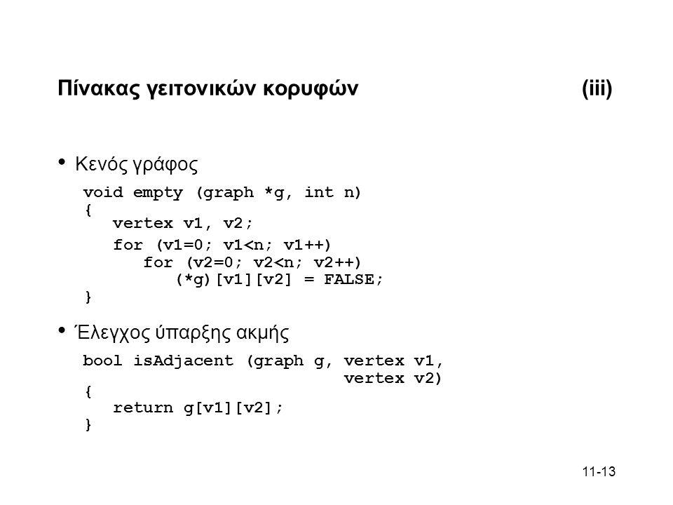 11-13 Πίνακας γειτονικών κορυφών(iii) Κενός γράφος void empty (graph *g, int n) { vertex v1, v2; for (v1=0; v1<n; v1++) for (v2=0; v2<n; v2++) (*g)[v1][v2] = FALSE; } Έλεγχος ύπαρξης ακμής bool isAdjacent (graph g, vertex v1, vertex v2) { return g[v1][v2]; }