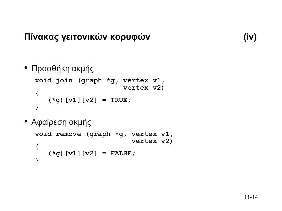 11-14 Πίνακας γειτονικών κορυφών(iv) Προσθήκη ακμής void join (graph *g, vertex v1, vertex v2) { (*g)[v1][v2] = TRUE; } Αφαίρεση ακμής void remove (graph *g, vertex v1, vertex v2) { (*g)[v1][v2] = FALSE; }