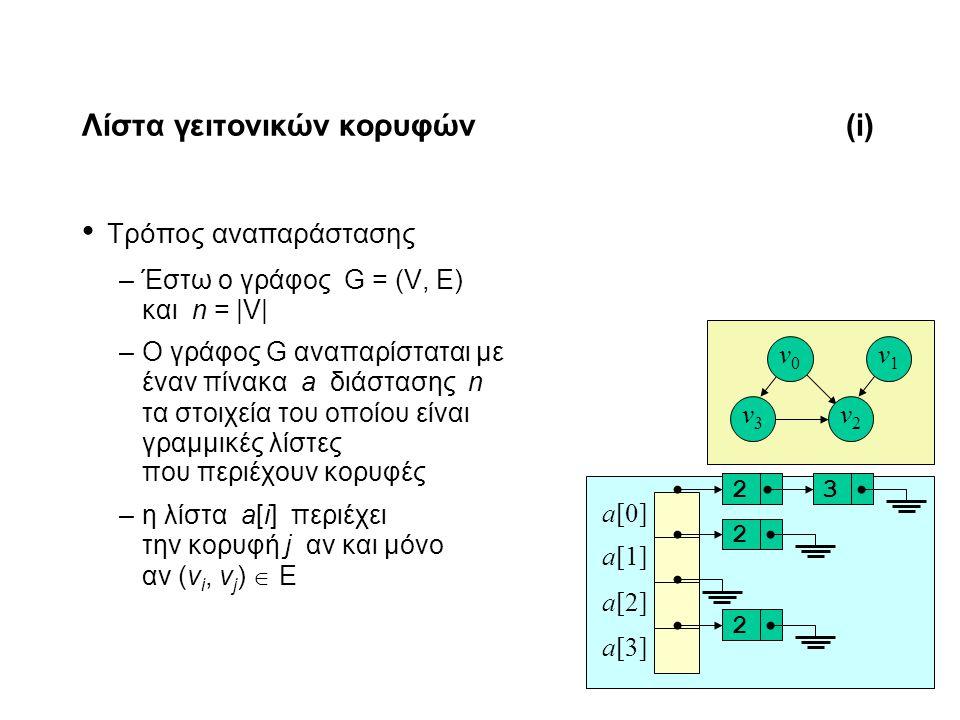 11-15 Λίστα γειτονικών κορυφών(i) Τρόπος αναπαράστασης –Έστω ο γράφος G = (V, E) και n = |V| –Ο γράφος G αναπαρίσταται με έναν πίνακα a διάστασης n τα στοιχεία του οποίου είναι γραμμικές λίστες που περιέχουν κορυφές –η λίστα a[i] περιέχει την κορυφή j αν και μόνο αν (v i, v j )  E v0v0 v1v1 v3v3 v2v2 a[0] a[1] a[2] a[3] 2223
