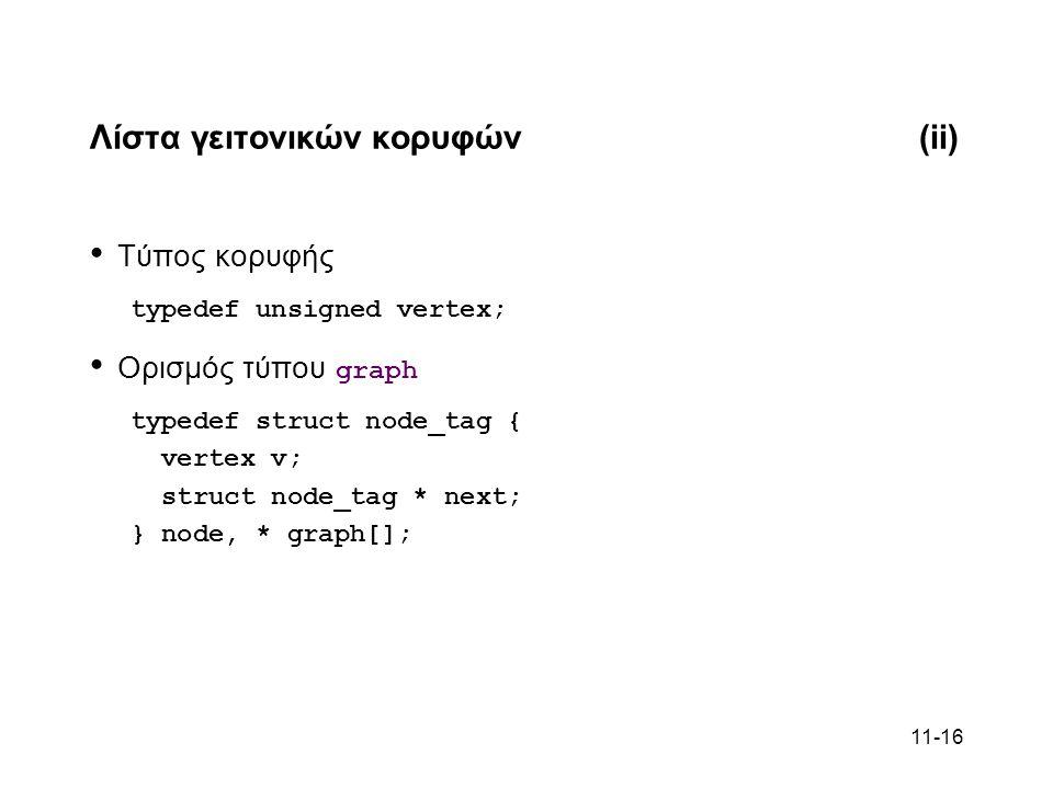 11-16 Λίστα γειτονικών κορυφών(ii) Τύπος κορυφής typedef unsigned vertex; Ορισμός τύπου graph typedef struct node_tag { vertex v; struct node_tag * next; } node, * graph[];