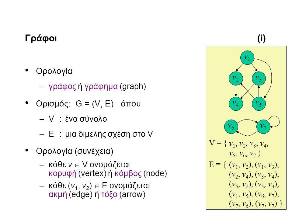 11-2 Γράφοι(i) Ορολογία –γράφος ή γράφημα (graph) Ορισμός: G = (V, E) όπου –V:ένα σύνολο –E:μια διμελής σχέση στο V Ορολογία (συνέχεια) –κάθε v  V ονομάζεται κορυφή (vertex) ή κόμβος (node) –κάθε (v 1, v 2 )  Ε ονομάζεται ακμή (edge) ή τόξο (arrow) V = {v 1, v 2, v 3, v 4, v 5, v 6, v 7 } E = {(v 1, v 2 ),(v 1, v 3 ), (v 2, v 4 ),(v 3, v 4 ), (v 5, v 2 ),(v 5, v 3 ), (v 1, v 5 ),(v 6, v 7 ), (v 7, v 6 ), (v 7, v 7 ) } v4v4 v3v3 v5v5 v2v2 v1v1 v6v6 v7v7
