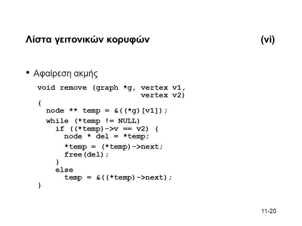 11-20 Λίστα γειτονικών κορυφών(vi) Αφαίρεση ακμής void remove (graph *g, vertex v1, vertex v2) { node ** temp = &((*g)[v1]); while (*temp != NULL) if ((*temp)->v == v2) { node * del = *temp; *temp = (*temp)->next; free(del); } else temp = &((*temp)->next); }