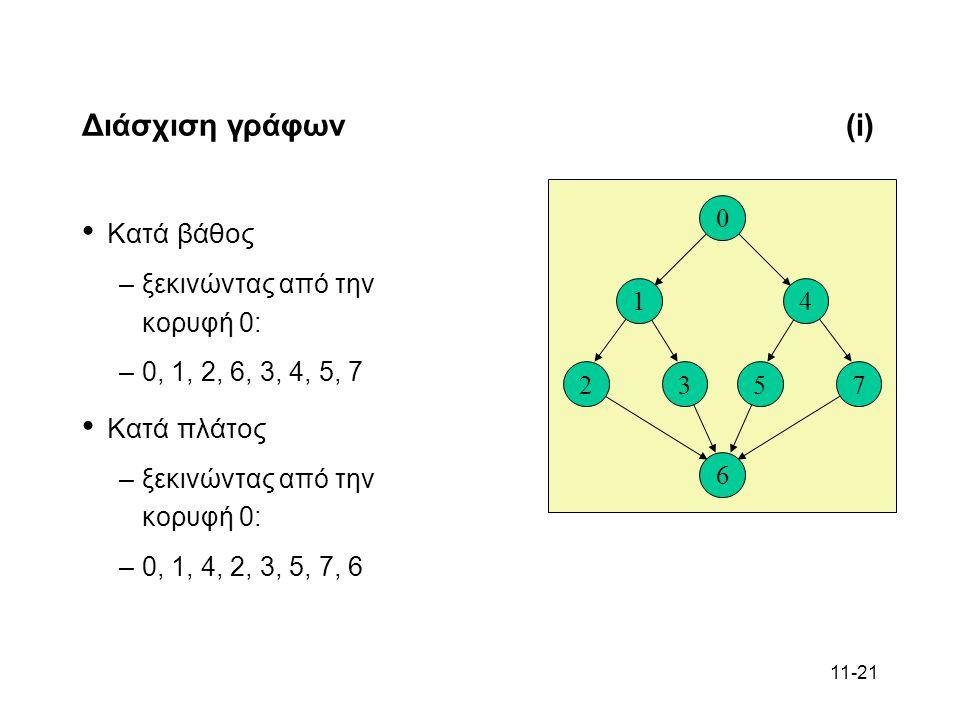 11-21 Διάσχιση γράφων(i) Κατά βάθος –ξεκινώντας από την κορυφή 0: –0, 1, 2, 6, 3, 4, 5, 7 Κατά πλάτος –ξεκινώντας από την κορυφή 0: –0, 1, 4, 2, 3, 5, 7, 6 6 23 1 0 75 4