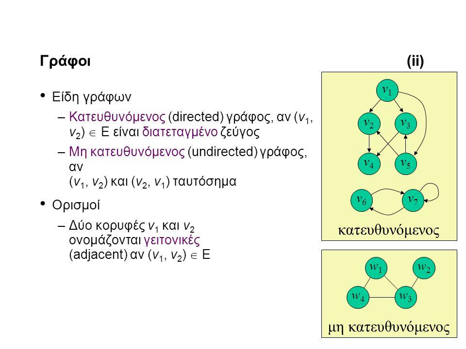 11-3 Γράφοι(ii) Είδη γράφων –Κατευθυνόμενος (directed) γράφος, αν (v 1, v 2 )  Ε είναι διατεταγμένο ζεύγος –Μη κατευθυνόμενος (undirected) γράφος, αν (v 1, v 2 ) και (v 2, v 1 ) ταυτόσημα Ορισμοί –Δύο κορυφές v 1 και v 2 ονομάζονται γειτονικές (adjacent) αν (v 1, v 2 )  Ε μη κατευθυνόμενος w1w1 w2w2 w4w4 w3w3 κατευθυνόμενος v4v4 v3v3 v5v5 v2v2 v1v1 v6v6 v7v7