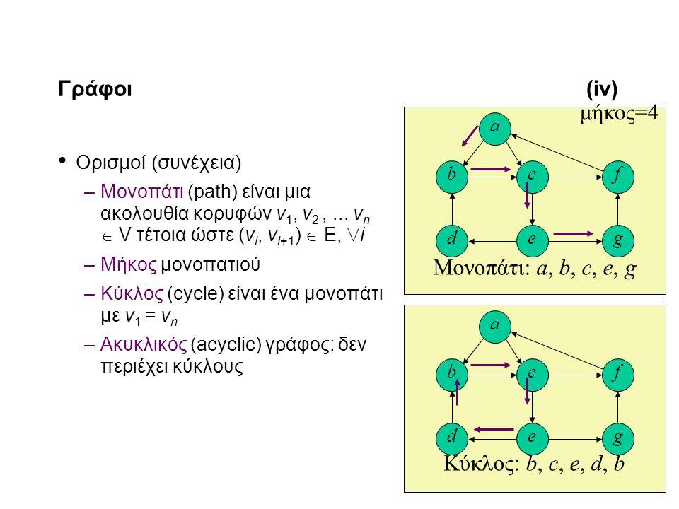 11-5 Γράφοι(iv) Ορισμοί (συνέχεια) –Μονοπάτι (path) είναι μια ακολουθία κορυφών v 1, v 2,... v n  V τέτοια ώστε (v i, v i+1 )  Ε,  i –Μήκος μονοπατ
