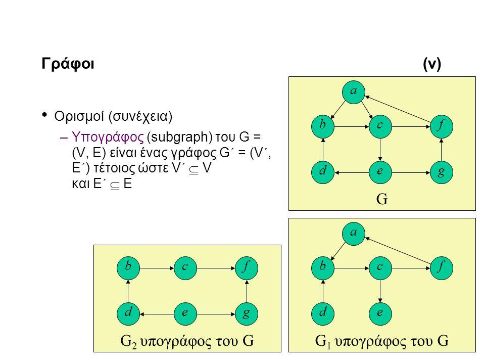 11-6 Γράφοι(v) Ορισμοί (συνέχεια) –Υπογράφος (subgraph) του G = (V, E) είναι ένας γράφος G´ = (V´, E´) τέτοιος ώστε V´  V και E´  E G d c e b a f g G 2 υπογράφος του G d c e bf g G 1 υπογράφος του G d c e b a f