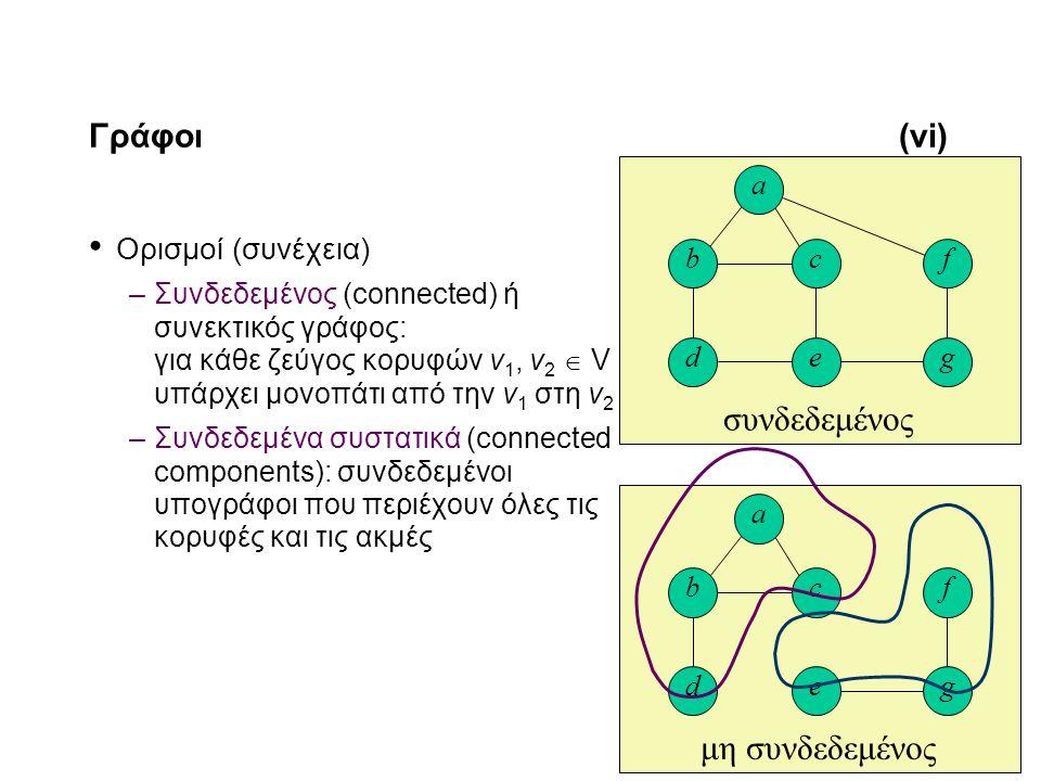 11-7 Γράφοι(vi) Ορισμοί (συνέχεια) –Συνδεδεμένος (connected) ή συνεκτικός γράφος: για κάθε ζεύγος κορυφών v 1, v 2  V υπάρχει μονοπάτι από την v 1 στη v 2 –Συνδεδεμένα συστατικά (connected components): συνδεδεμένοι υπογράφοι που περιέχουν όλες τις κορυφές και τις ακμές συνδεδεμένος d c e b a f g μη συνδεδεμένος d c e b a f g