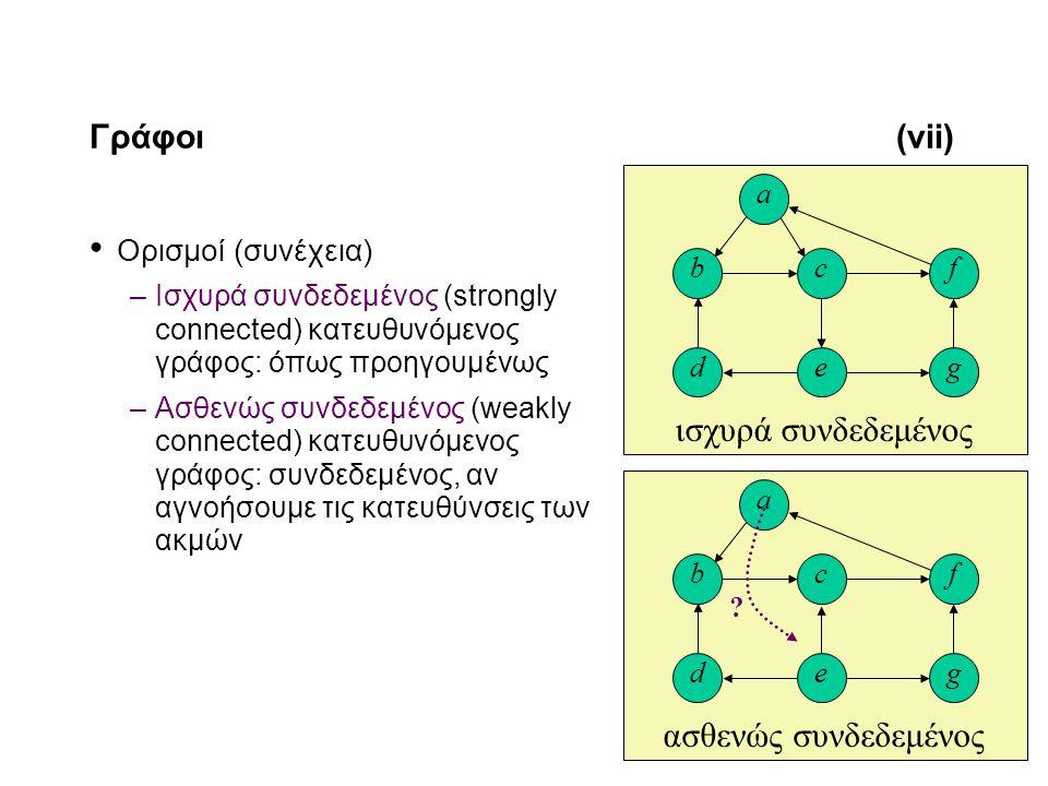 11-8 Γράφοι(vii) Ορισμοί (συνέχεια) –Ισχυρά συνδεδεμένος (strongly connected) κατευθυνόμενος γράφος: όπως προηγουμένως –Ασθενώς συνδεδεμένος (weakly connected) κατευθυνόμενος γράφος: συνδεδεμένος, αν αγνοήσουμε τις κατευθύνσεις των ακμών ασθενώς συνδεδεμένος d c e b a f g ισχυρά συνδεδεμένος d c e b a f g ?