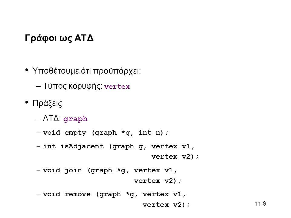 11-9 Γράφοι ως ΑΤΔ Υποθέτουμε ότι προϋπάρχει: –Τύπος κορυφής: vertex Πράξεις –ΑΤΔ: graph –void empty (graph *g, int n); –int isAdjacent (graph g, vertex v1, vertex v2); –void join (graph *g, vertex v1, vertex v2); –void remove (graph *g, vertex v1, vertex v2);