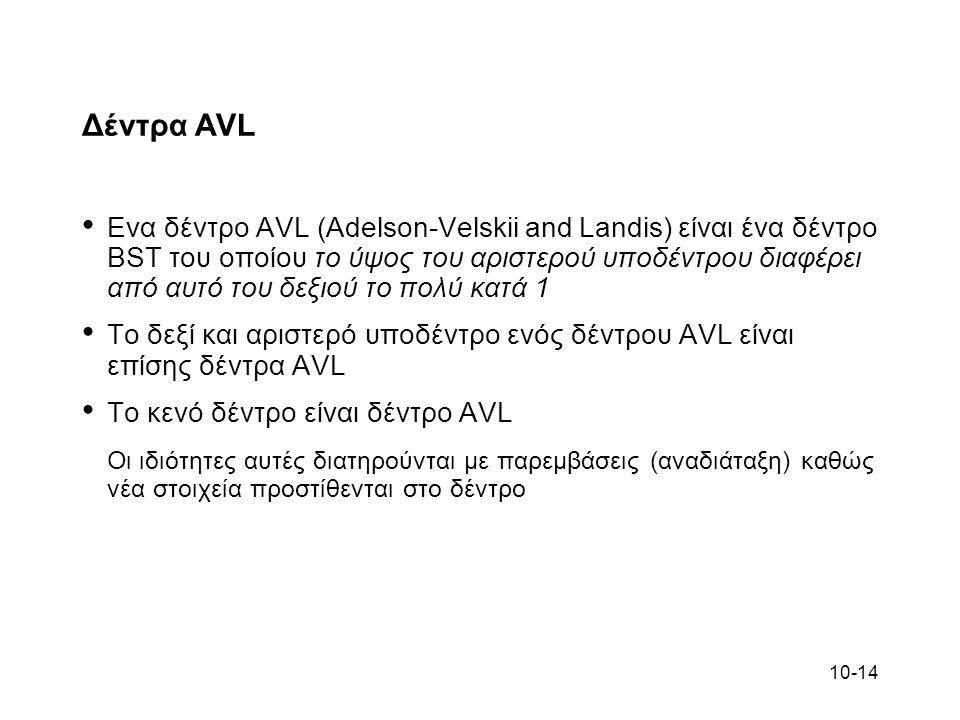 10-14 Δέντρα AVL Ενα δέντρο AVL (Adelson-Velskii and Landis) είναι ένα δέντρο BST του οποίου το ύψος του αριστερού υποδέντρου διαφέρει από αυτό του δε