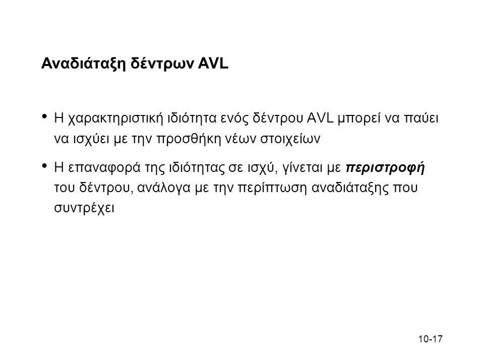 10-17 Αναδιάταξη δέντρων AVL Η χαρακτηριστική ιδιότητα ενός δέντρου AVL μπορεί να παύει να ισχύει με την προσθήκη νέων στοιχείων Η επαναφορά της ιδιότ