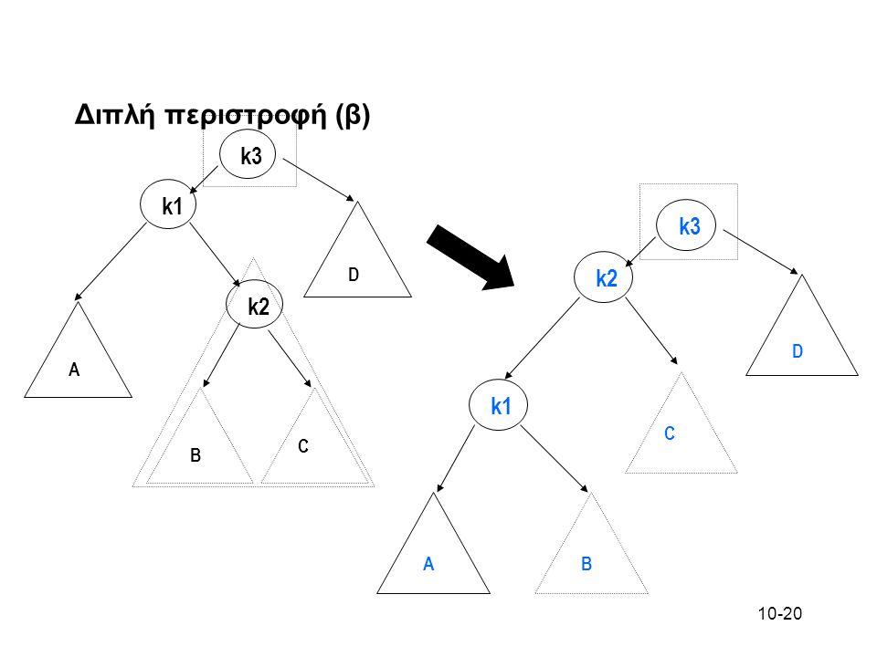 10-20 Διπλή περιστροφή (β) k3 k2 k1 C B A D k3 k1 k2 C BA D