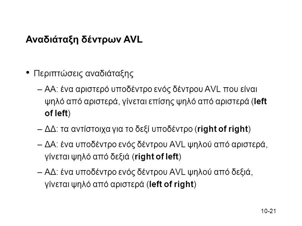 10-21 Αναδιάταξη δέντρων AVL Περιπτώσεις αναδιάταξης –ΑΑ: ένα αριστερό υποδέντρο ενός δέντρου AVL που είναι ψηλό από αριστερά, γίνεται επίσης ψηλό από
