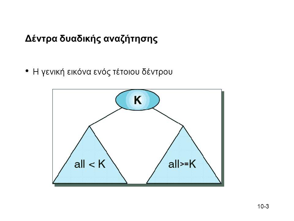 10-14 Δέντρα AVL Ενα δέντρο AVL (Adelson-Velskii and Landis) είναι ένα δέντρο BST του οποίου το ύψος του αριστερού υποδέντρου διαφέρει από αυτό του δεξιού το πολύ κατά 1 Το δεξί και αριστερό υποδέντρο ενός δέντρου AVL είναι επίσης δέντρα AVL Το κενό δέντρο είναι δέντρο AVL Οι ιδιότητες αυτές διατηρούνται με παρεμβάσεις (αναδιάταξη) καθώς νέα στοιχεία προστίθενται στο δέντρο