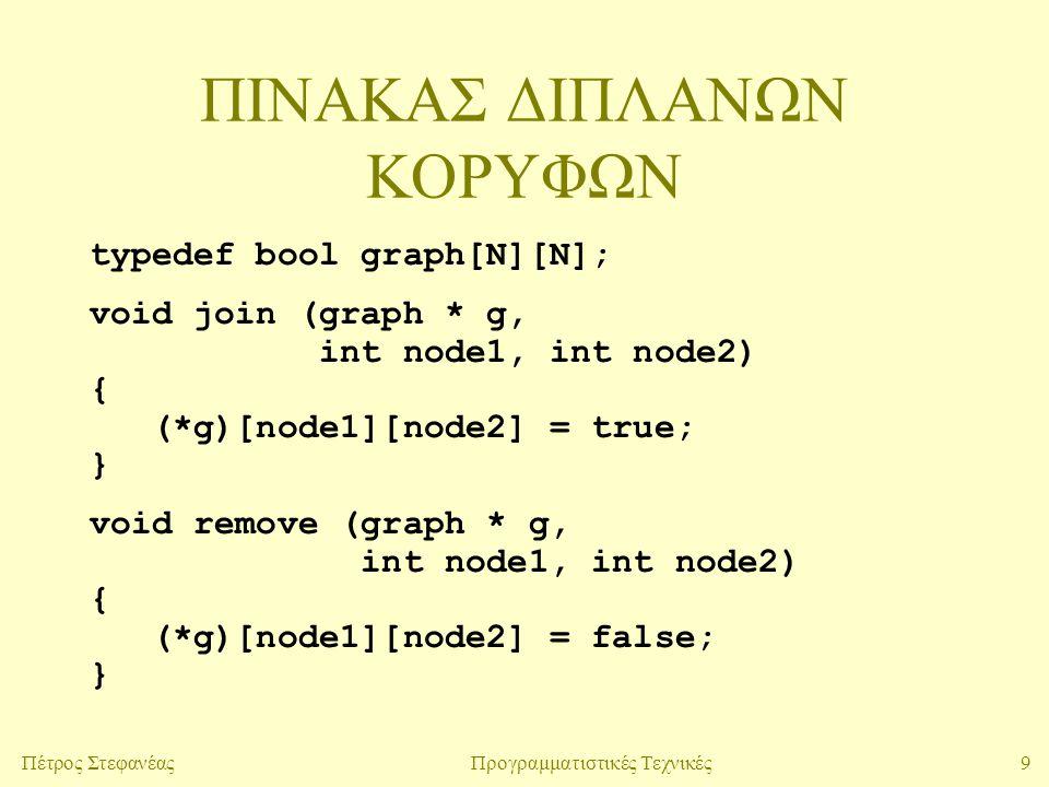 9Πέτρος ΣτεφανέαςΠρογραμματιστικές Τεχνικές ΠΙΝΑΚΑΣ ΔΙΠΛΑΝΩΝ ΚΟΡΥΦΩΝ typedef bool graph[N][N]; void join (graph * g, int node1, int node2) { (*g)[node1][node2] = true; } void remove (graph * g, int node1, int node2) { (*g)[node1][node2] = false; }