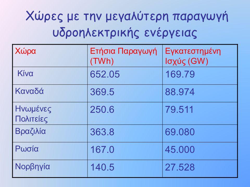 Χώρες με την μεγαλύτερη παραγωγή υδροηλεκτρικής ενέργειας ΧώραΕτήσια Παραγωγή (TWh) Εγκατεστημένη Ισχύς (GW) Κίνα 652.05169.79 Καναδά 369.588.974 Ηνωμ